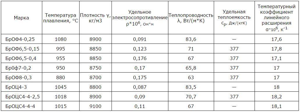 характеристики бронзы